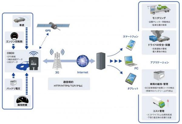 ネクス、運送会社のビッグデータ収集向け製品発売