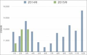 1-3月の「軽作業」派遣者数が急減、人材派遣協会調べ