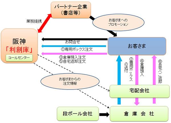 阪神電鉄、渋沢倉庫・日本郵便と組み荷物預かり開始