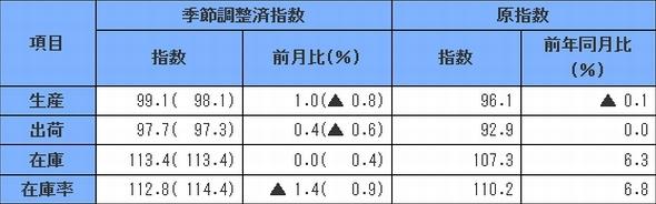 ▲2010年=100(出所:経済産業省)
