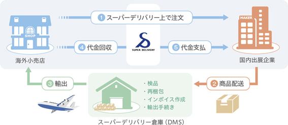 ラクーン、DMSと連携し輸出販売サービス開始