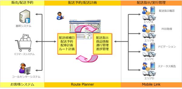 7&iHD、ネットスーパー専門店にCTCの配車支援導入