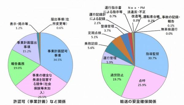 関東で14年度の車両使用停止処分件数が急増