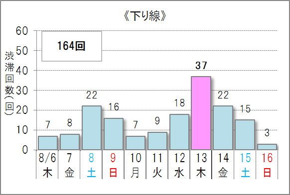 ▲10キロ以上の渋滞予測回数(下り線)