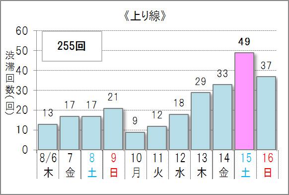 ▲10キロ以上の渋滞予測回数(上り線)