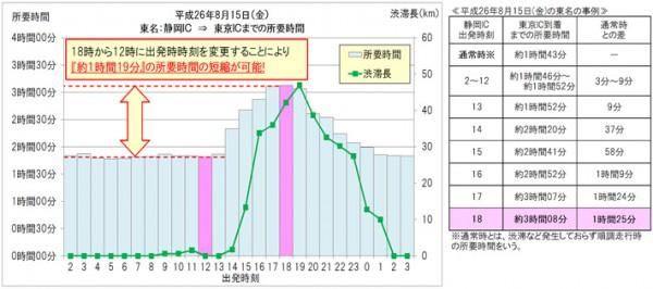 ▲渋滞回避効果(出所:東日本高速道路)