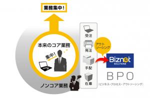 ビズネット、BPOサービスの部分利用に対応