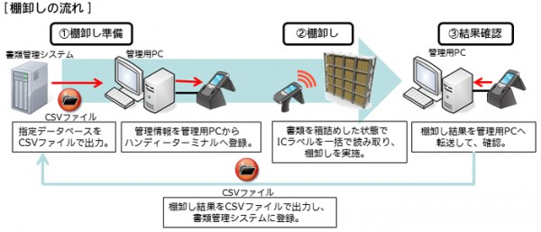 トッパンF、ICラベル用いた棚卸し機能ソフトを販売