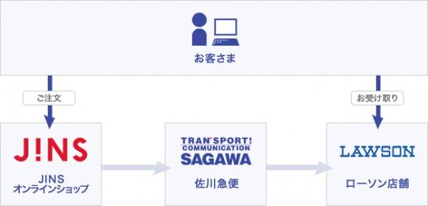 佐川、ローソン全店で27日から受取サービス開始