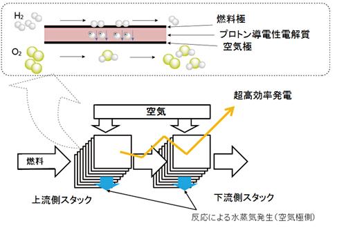 九大と東ガス、燃料電池効率高める理論設計に成功