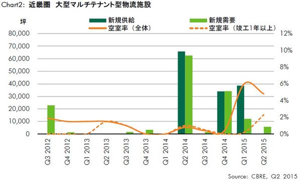 大型賃貸物流施設の4-6月動向、東西で空室消化進展