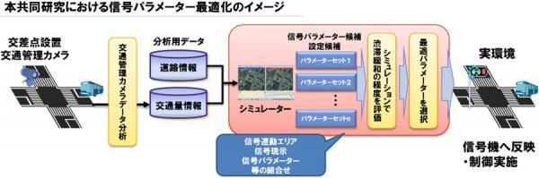 NTTデータ、中国で交通制御技術の共同研究開始