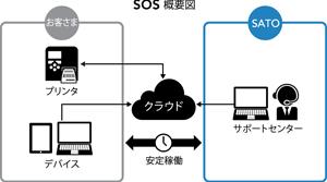 サトー、IoT対応保守サービスを新ラベルプリンタに搭載