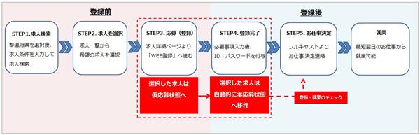フルキャスト、Web登録説明会システムの本格運用開始