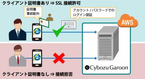 日立、SBSグループの情報共有基盤をAWS上に構築