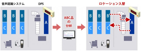 シーネット、デジタルピッキングと音声認識併用で特許