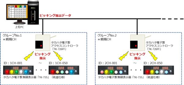 イーソル、マイナス25度対応の無線DPS販売を開始