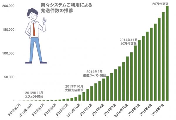 カンタム、海外通販向け発送件数が20万件突破