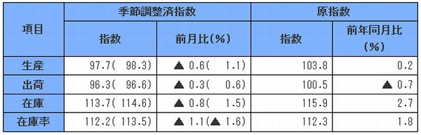 7月鉱工業指数