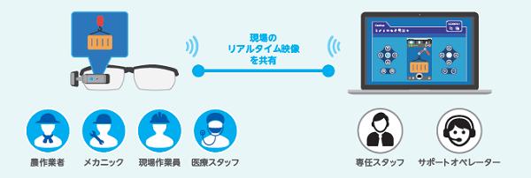オプティム、遠隔作業支援用スマートグラスを発売