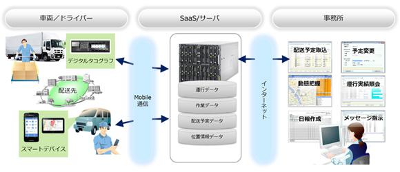 富士通、混在運用できる運行管理ソリューション発売
