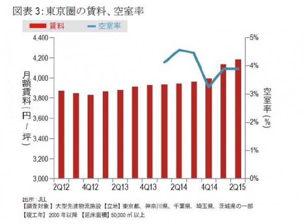 東京圏の物流施設市場、賃料上昇率ピークに