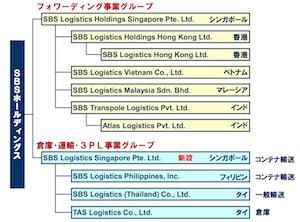 SBS、倉庫・輸送・3PLのアジア統括会社新設