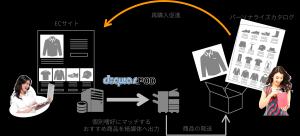 ▲特許取得したパーソナライズカタログ