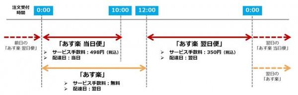 楽天ブックス、1都7県で当日・翌日配送を開始