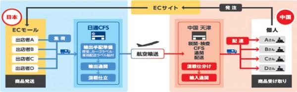 日通、日中越境EC向けドア・ツー・ドア商品発売