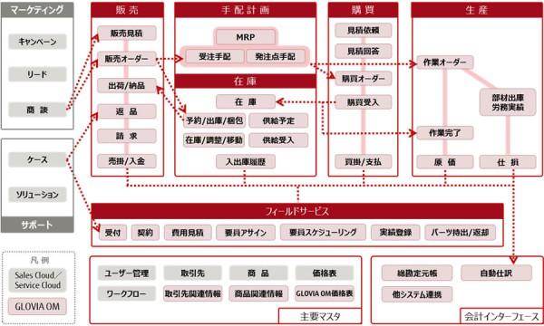 富士通、MRP機能搭載の基幹系アプリで新バージョン