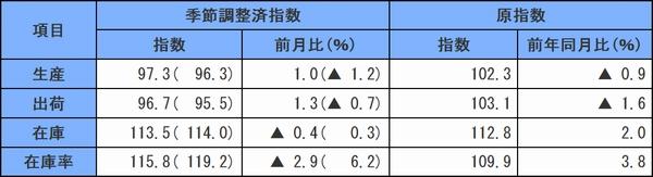 9月の鉱工業指数、生産・出荷が上昇