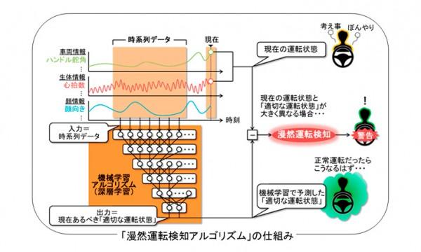 三菱電機、漫然運転を検知する仕組み開発