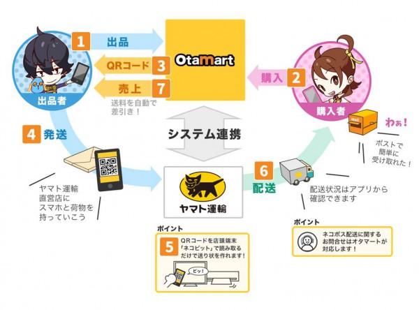 ヤマト、オタク向けフリマアプリにネコポス提供