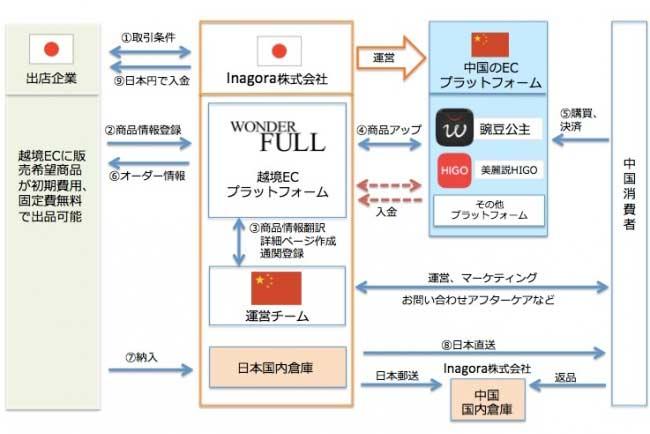 インアゴーラ、中国ECアプリ「美麗説ハイゴ」と提携