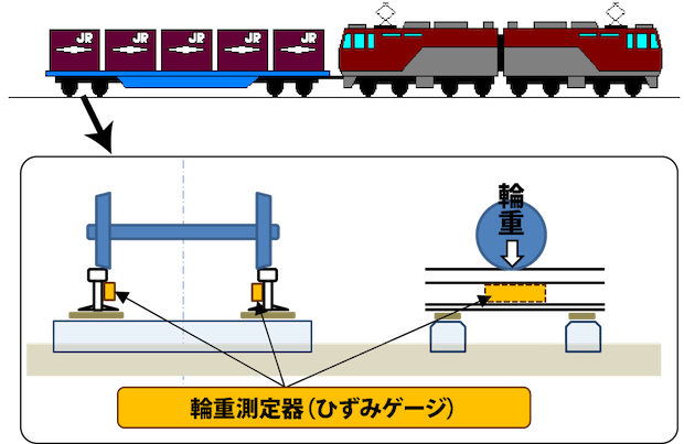 JR貨物、コンテナ内の偏積を確認する装置導入