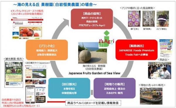 JTB西日本、日本の農産品を海外ネット販売