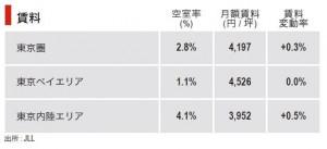 東京圏の物流施設市場、賃料上昇率のピーク持続01