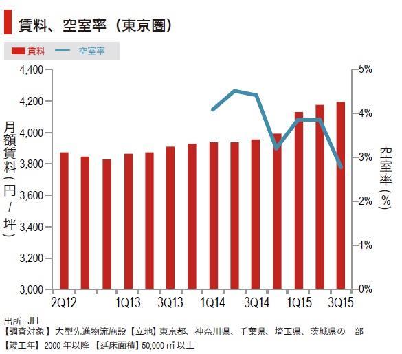 東京圏の物流施設市場、賃料上昇率のピーク持続03