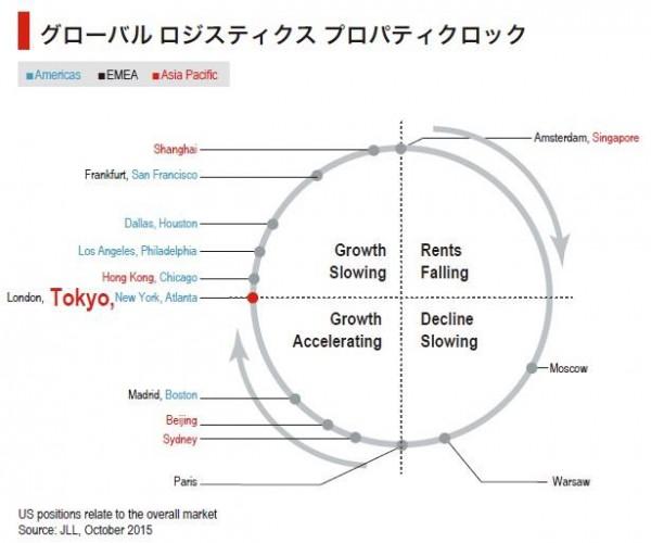 東京圏の物流施設市場、賃料上昇率のピーク持続