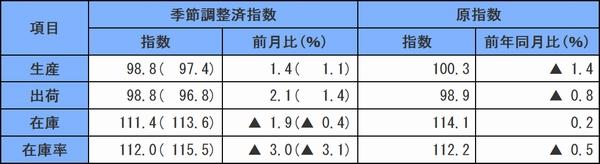 10月の鉱工業指数、生産・出荷が堅調