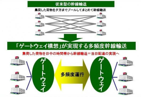 ▲ゲートウェイ構想のイメージ