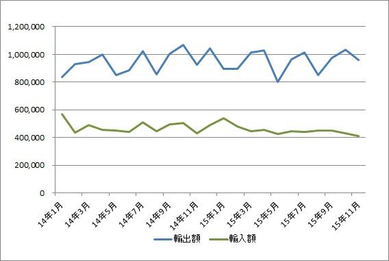 名古屋港11月貿易概況