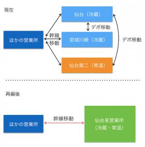 キユーソーが仙台の3拠点集約、新拠点で物効法認定