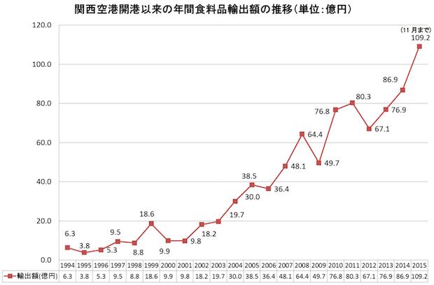 関西空港の食料品輸出額が初の100億円超え