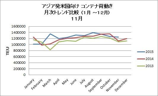 アジア発米国向けコンテナ輸送、11月として過去最高