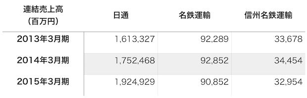 日通が名鉄運輸と資本業務提携、31億円で株式20%取得