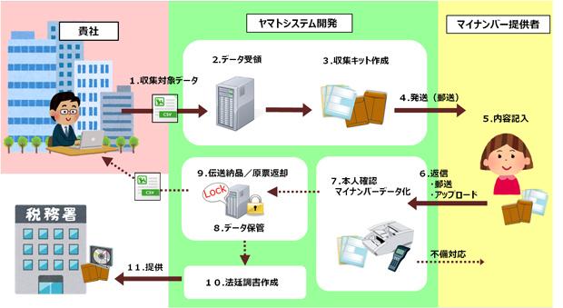 ヤマトシステム開発、1月からマイナンバー業務支援開始