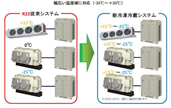ダイキン、フロン代替需要向け冷蔵システムを開発