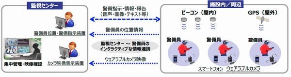成田空港、ウェアラブルカメラ警備システム実験に協力